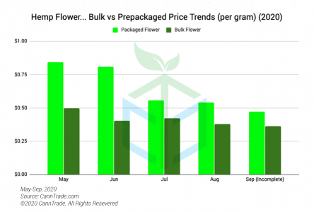 Pre Packaged Vs Bulk Hemp Flower Pricing