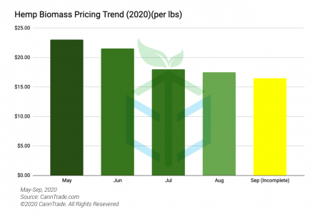 Hemp Biomass Pricing Metrics